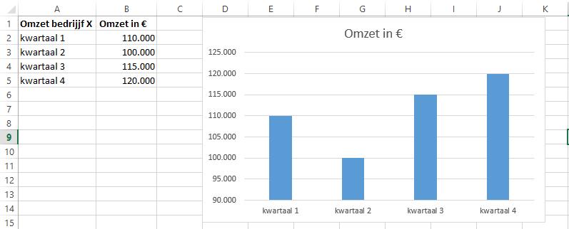 Grafiek voorstel